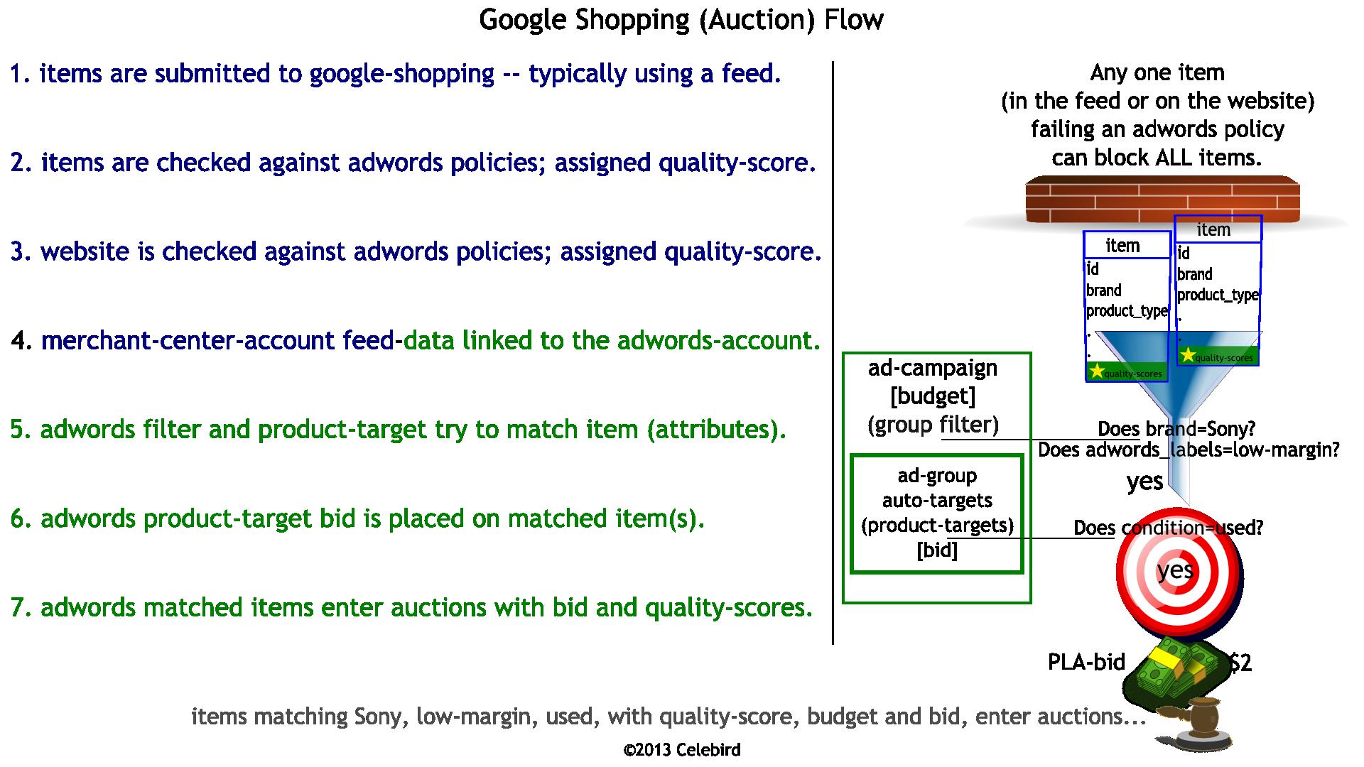 Celebird Pla Feed Processflow Process Flow Diagram Quality